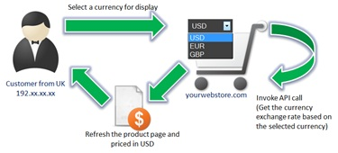 Select currency for online transaction